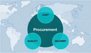 Tactical Procurement Arvo cost management supply chain